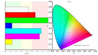 Gigabyte G32QC Color Gamut ARGB Picture