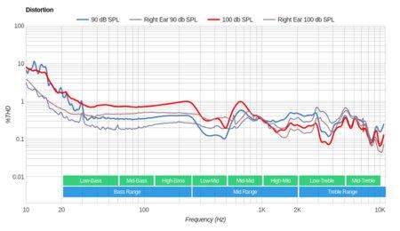 Creative Aurvana Platinum Wireless Distortion