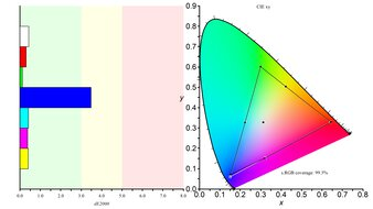 Dell UltraSharp U2720Q Color Gamut sRGB Picture