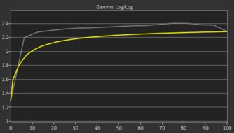 ASUS TUF VG27AQ Pre Gamma Curve Picture