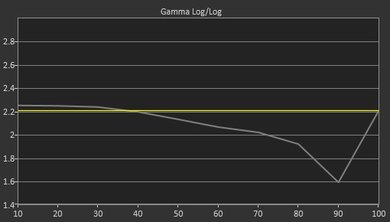 Vizio D Series 1080p 2016 Pre Gamma Curve Picture