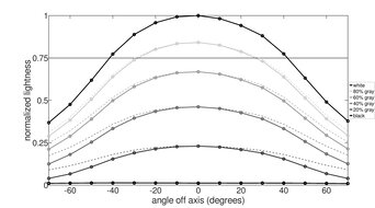 LG 27GP950-B Horizontal Lightness Graph