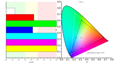 LG 29UM69G-B Color Gamut ARGB Picture