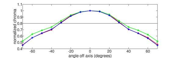 Acer Nitro XV272U KVbmiiprzx Vertical Chroma Graph
