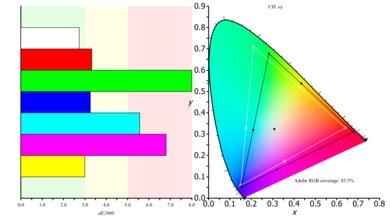 LG 32UD99 Color Gamut ARGB Picture