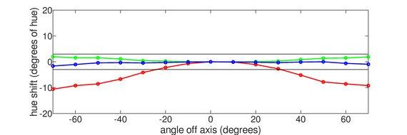 ViewSonic Elite XG270 Vertical Hue Graph