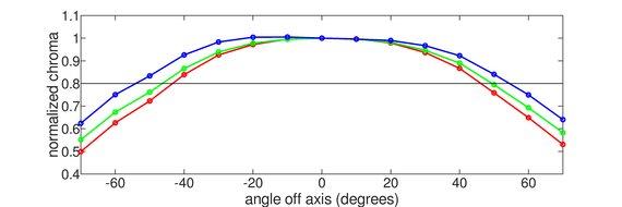 LG 27GL83A-B Horizontal Chroma Graph