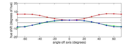 ViewSonic XG2402 Horizontal Hue Graph