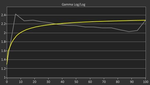 LG 32UL950-W Pre Gamma Curve Picture