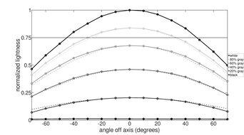 Dell U2518D Horizontal Lightness Graph