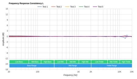MEE audio M6 PRO Consistency L