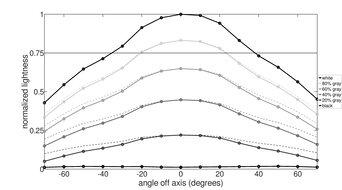 ASUS ROG Strix XG27UQ Horizontal Lightness Graph