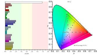 Gigabyte AORUS FI27Q-X Color Gamut DCI-P3 Picture