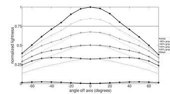 Samsung JG50 Horizontal Lightness Graph