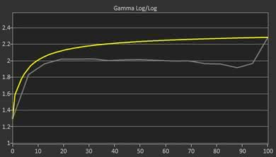 ASUS ROG Swift PG348Q Pre Gamma Curve Picture