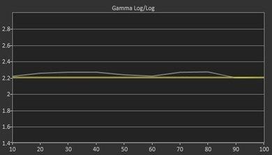 Sony X810C Pre Gamma Curve Picture