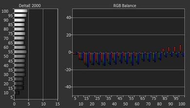 LG B7A Pre Calibration Picture