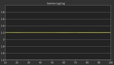 LeEco Super4 Post Gamma Curve Picture