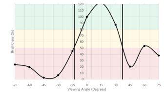 ASUS PB277Q Vertical Brightness Picture