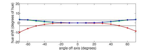 LG 27GN750-B Horizontal Hue Graph