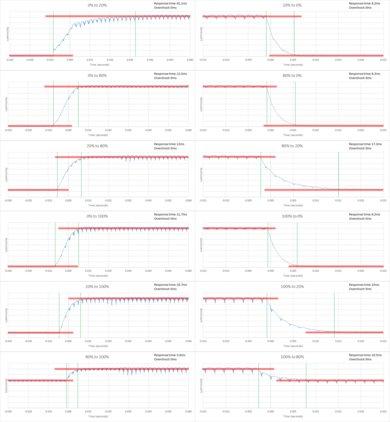 Hisense H8C Response Time Chart