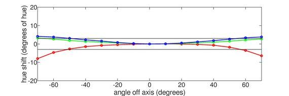 Dell U2518D Horizontal Hue Graph