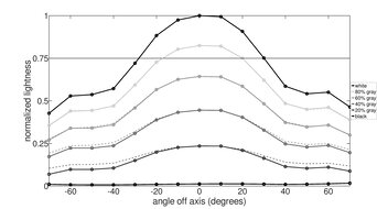 Lenovo ThinkVision M14 Vertical Lightness Graph