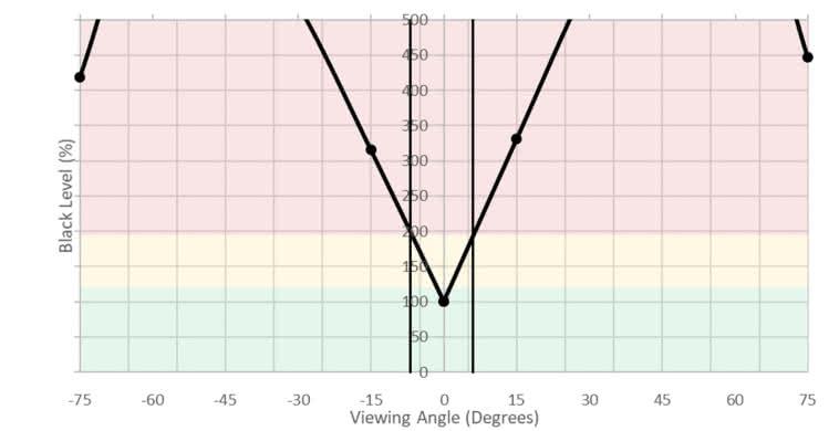 Sceptre C325W Vertical Black Level Picture