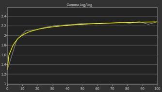 Dell S3220DGF Post Gamma Curve Picture