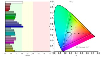 LG 34GN850-B Color Gamut DCI-P3 Picture