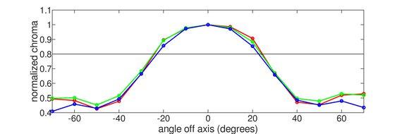 Acer Nitro XV340CK Pbmiipphzx Vertical Chroma Graph