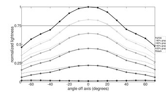 Razer Raptor 27 165Hz Vertical Lightness Graph