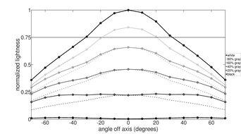 Dell S3220DGF Horizontal Lightness Graph