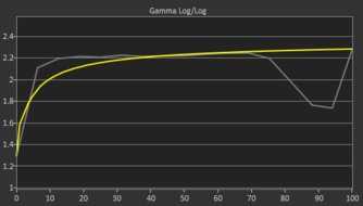 Acer Nitro XF252Q Pre Gamma Curve Picture