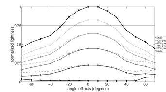 BenQ EX2780Q Vertical Lightness Graph
