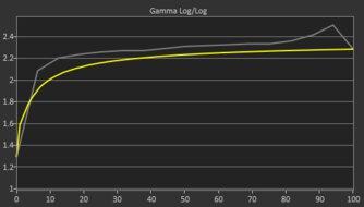 LG 27GN950-B Pre Gamma Curve Picture