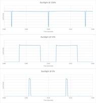 LG LJ5500 Backlight chart