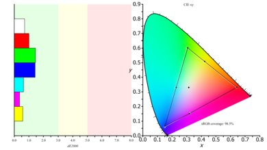 LG 27UK650 Color Gamut s.RGB Picture