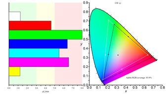 ASUS ROG Strix XG27UQ Color Gamut ARGB Picture