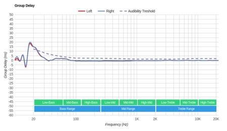 MEE audio M9B Wireless Group Delay