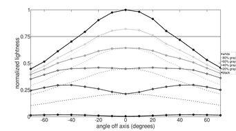 Samsung Odyssey G9 Horizontal Lightness Graph