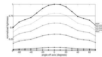 Gigabyte M32Q Vertical Lightness Graph