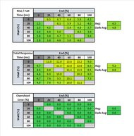 Acer Predator XB273U GXbmiipruzx Response Time Table