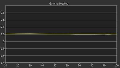Samsung KU6300 Post Gamma Curve Picture