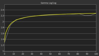 ASUS TUF Gaming VG27AQL1A Post Gamma Curve Picture