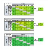 Gigabyte M27Q Response Time Table