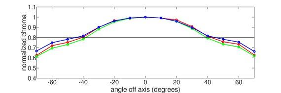 Gigabyte AORUS FI27Q-X Vertical Chroma Graph