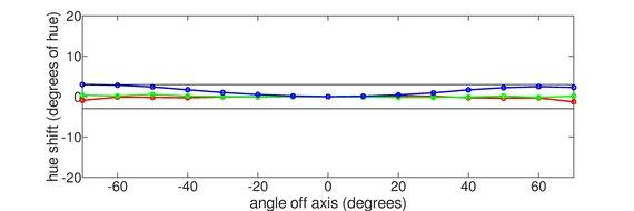 Acer Predator X27 Vertical Hue Graph