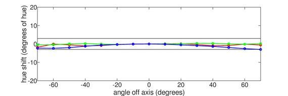 Dell S3221QS Vertical Hue Graph