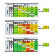 Nixeus EDG 34 Response Time Table
